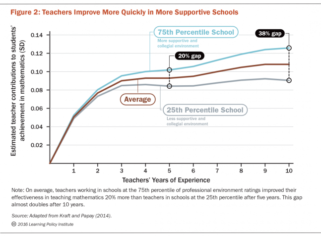 Teaching_Experience_Figure_2-1200x883